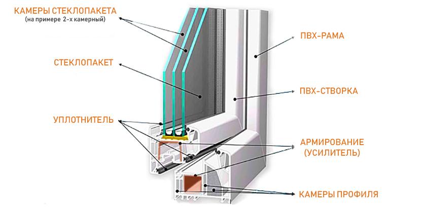 металлопластиковые конструкции Мариуполь