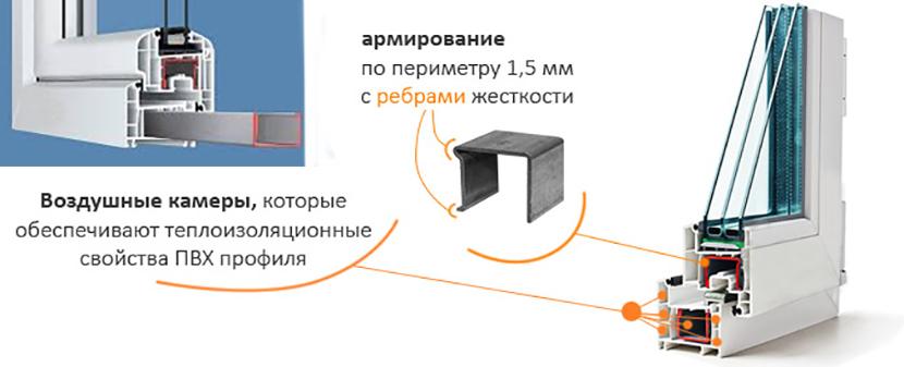 металлопластиковый профиль окон Мариуполь